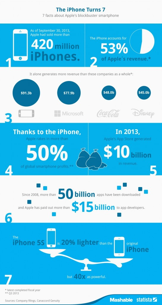 iphone turns 7 infographic